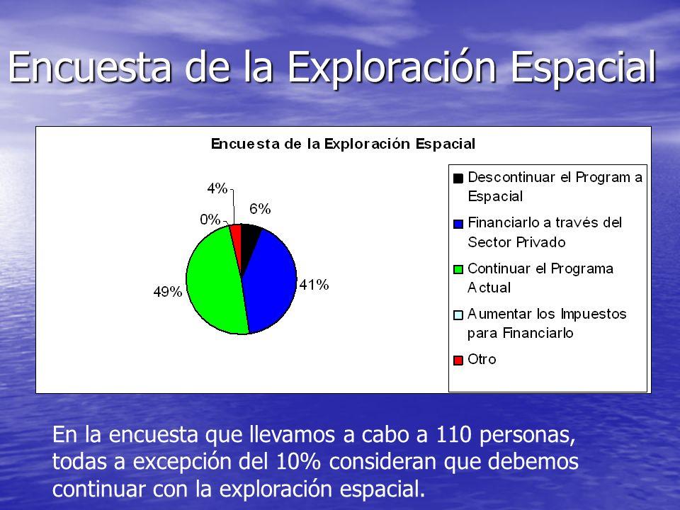 Encuesta de la Exploración Espacial En la encuesta que llevamos a cabo a 110 personas, todas a excepción del 10% consideran que debemos continuar con la exploración espacial.