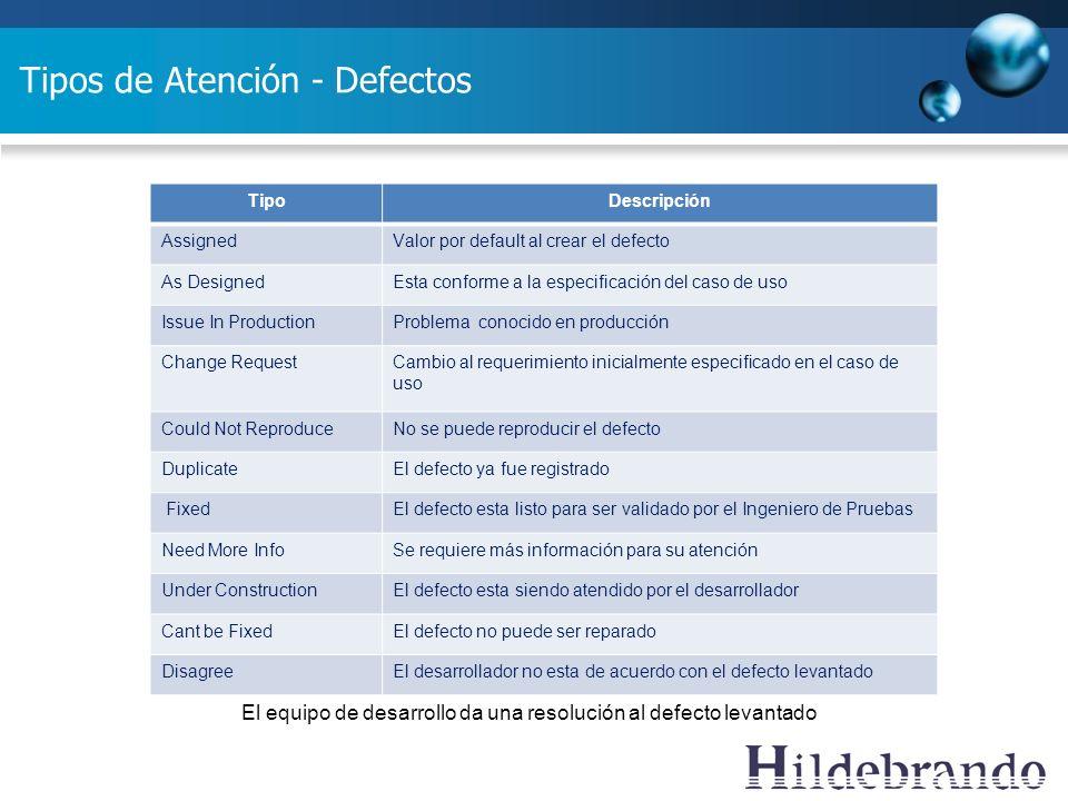 Tipos de Atención - Defectos TipoDescripción AssignedValor por default al crear el defecto As DesignedEsta conforme a la especificación del caso de us