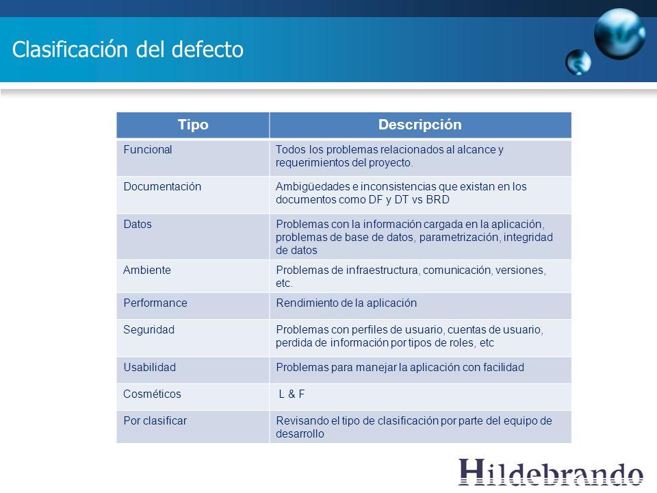 Clasificación del defecto TipoDescripción FuncionalTodos los problemas relacionados al alcance y requerimientos del proyecto. DocumentaciónAmbigüedade