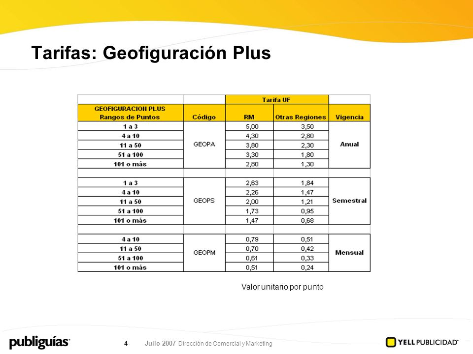 Julio 2007 Dirección de Comercial y Marketing 4 Tarifas: Geofiguración Plus Valor unitario por punto