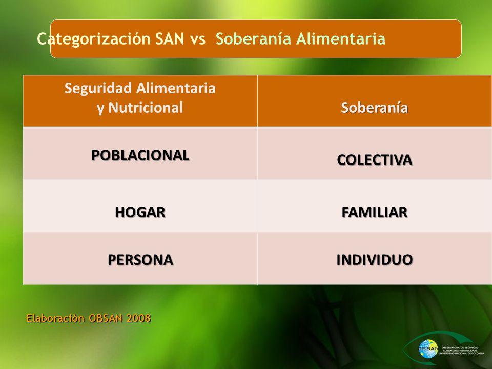 Categorización SAN vs Soberanía Alimentaria Elaboraciòn OBSAN 2008 Seguridad Alimentaria y NutricionalSoberaníaPOBLACIONALCOLECTIVA HOGARFAMILIAR PERS