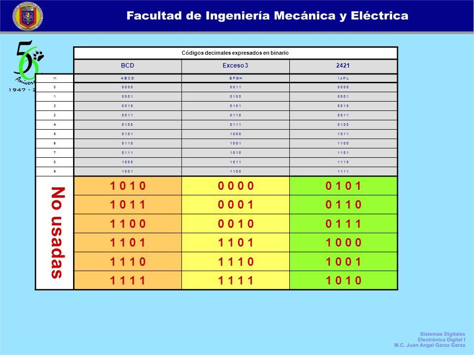 Códigos decimales expresados en binario BCDExceso 32421 mA B C DE F G HI J K L 00 0 0 0 1 10 0 10 0 0 10 1 0 00 0 0 1 20 0 1 00 1 0 0 1 0 30 0 1 10 1