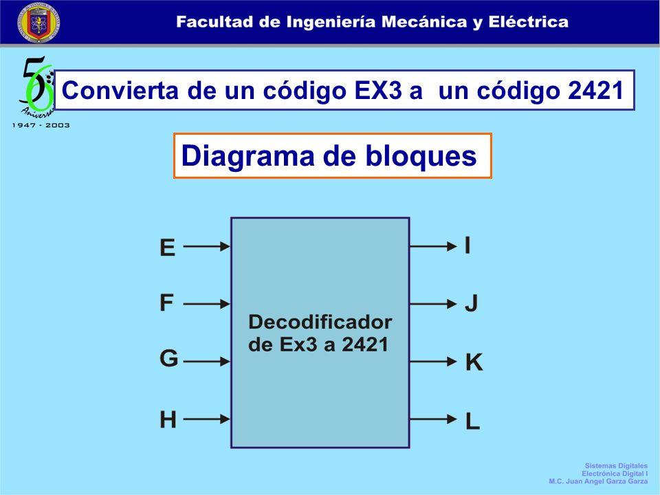 Convierta de un código EX3 a un código 2421 Diagrama de bloques