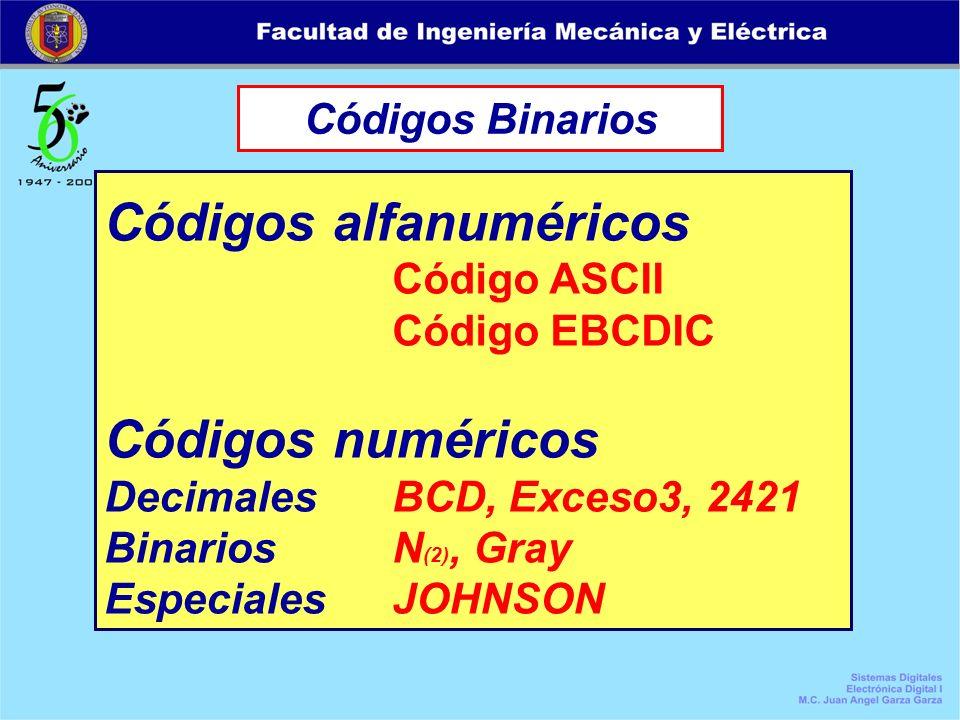 Códigos Binarios Códigos alfanuméricos Código ASCII Código EBCDIC Códigos numéricos Decimales BCD, Exceso3, 2421 BinariosN (2), Gray EspecialesJOHNSON