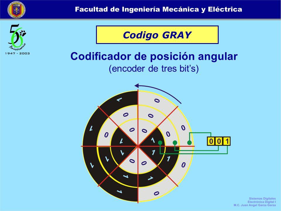Codigo GRAY Codificador de posición angular (encoder de tres bits)