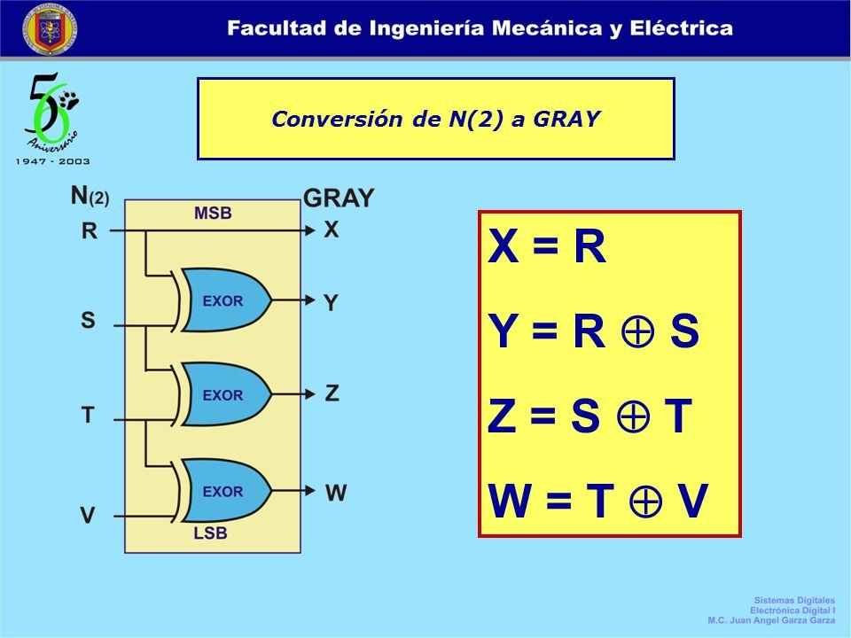 Conversión de N(2) a GRAY X = R Y = R S Z = S T W = T V