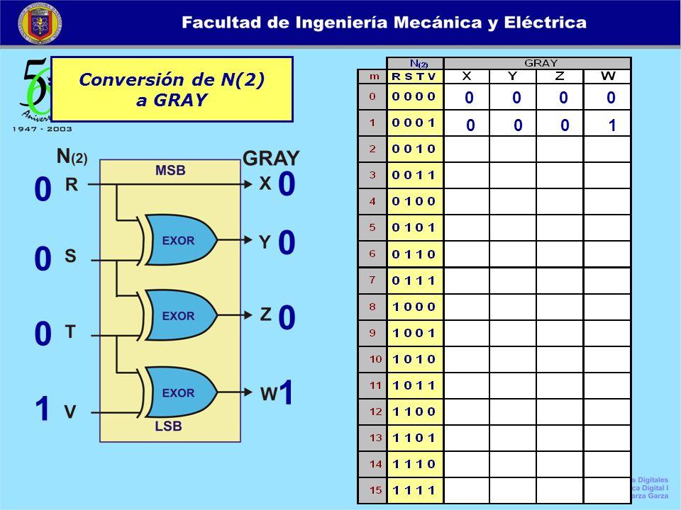 Conversión de N(2) a GRAY 0 0 0 0 0 0 0 1 0 0 0 1 0 0 0 1