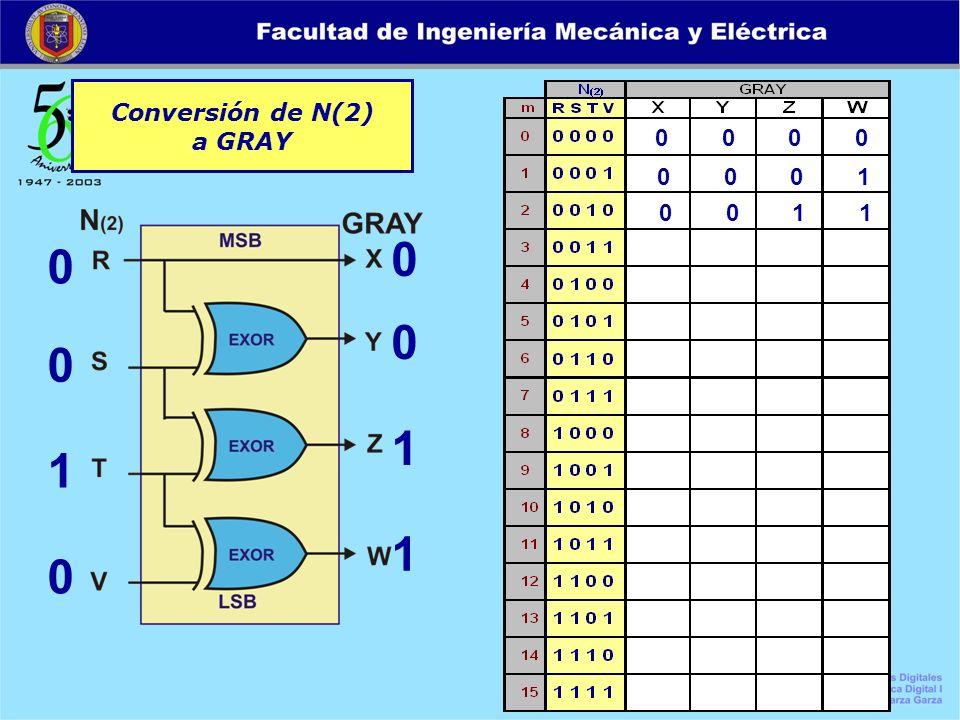 Conversión de N(2) a GRAY 0 0 0 0 0 0 1 0 0 0 1 1 0 0 0 1 0 0 1 1