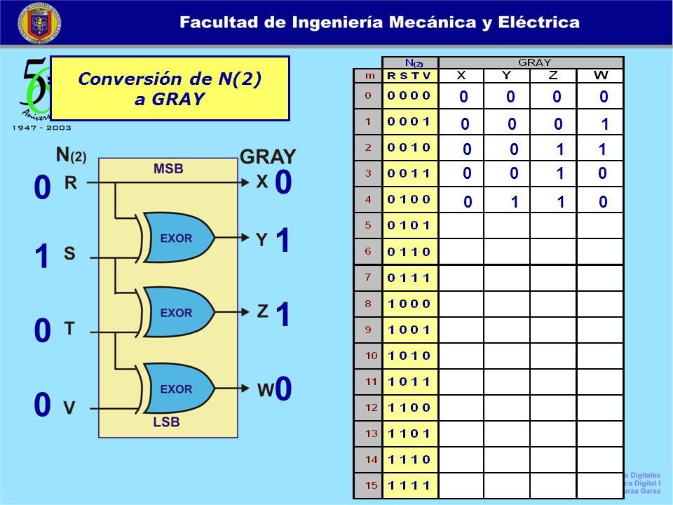 Conversión de N(2) a GRAY 0 0 0 0 0 1 0 0 0 1 1 0 0 0 0 1 0 0 1 1 0 0 1 0 0 1 1 0