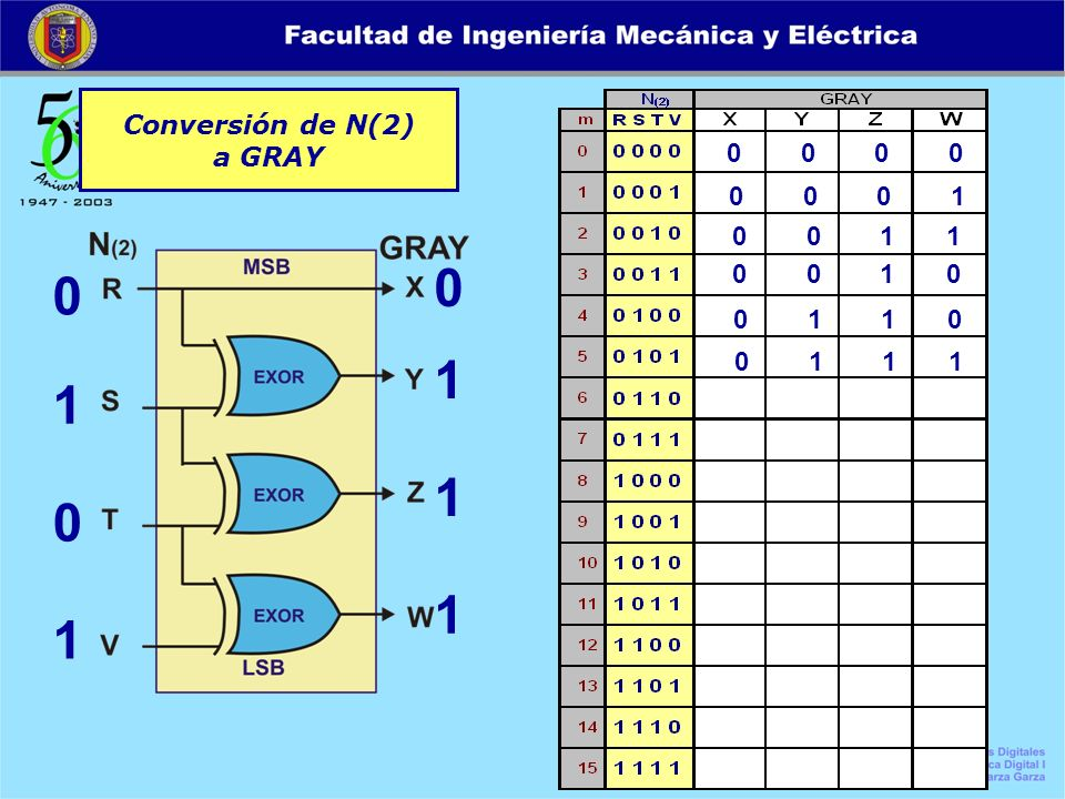Conversión de N(2) a GRAY 0 0 0 0 0 1 0 1 0 1 1 1 0 0 0 1 0 0 1 1 0 0 1 0 0 1 1 0 0 1 1 1