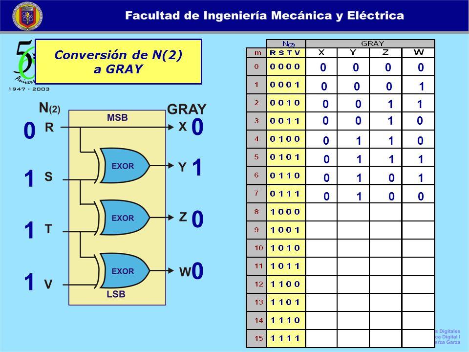 Conversión de N(2) a GRAY 0 0 0 0 0 1 1 1 0 1 0 0 0 0 0 1 0 0 1 1 0 0 1 0 0 1 1 0 0 1 1 1 0 1 0 1 0 1 0 0