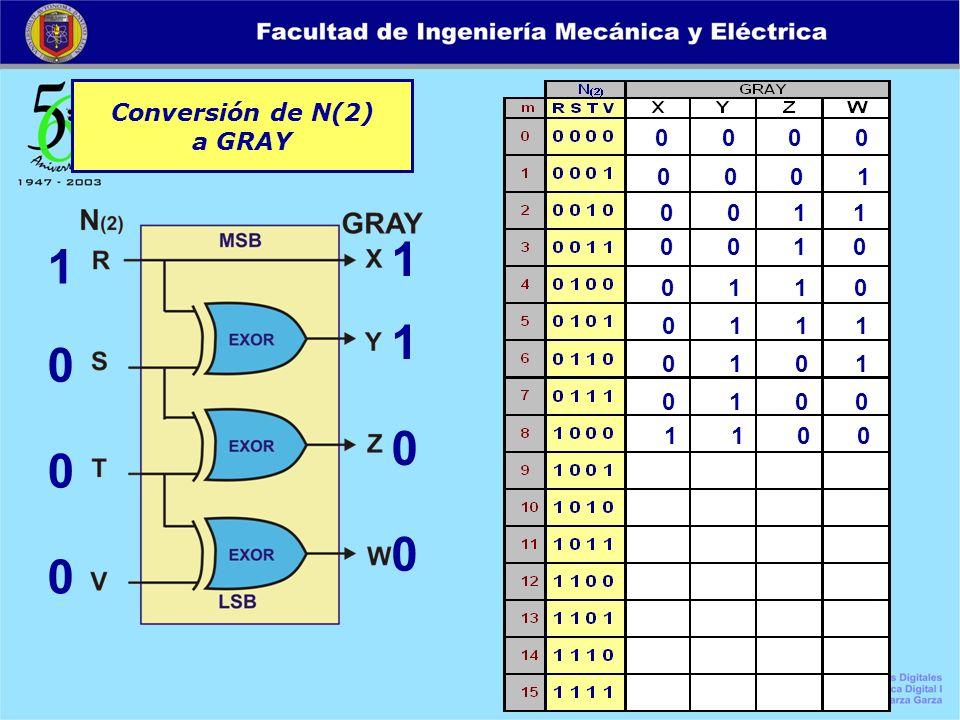 Conversión de N(2) a GRAY 0 0 0 0 1 0 0 0 1 1 0 0 0 0 0 1 0 0 1 1 0 0 1 0 0 1 1 0 0 1 1 1 0 1 0 1 0 1 0 0 1 1 0 0