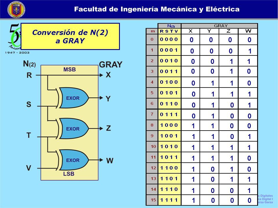 Conversión de N(2) a GRAY 0 0 0 0 0 0 0 1 0 0 1 1 0 0 1 0 0 1 1 0 0 1 1 1 0 1 0 1 0 1 0 0 1 1 0 0 1 0 0 0 1 1 0 1 1 1 1 1 1 1 1 0 1 0 1 0 1 0 1 1 1 0
