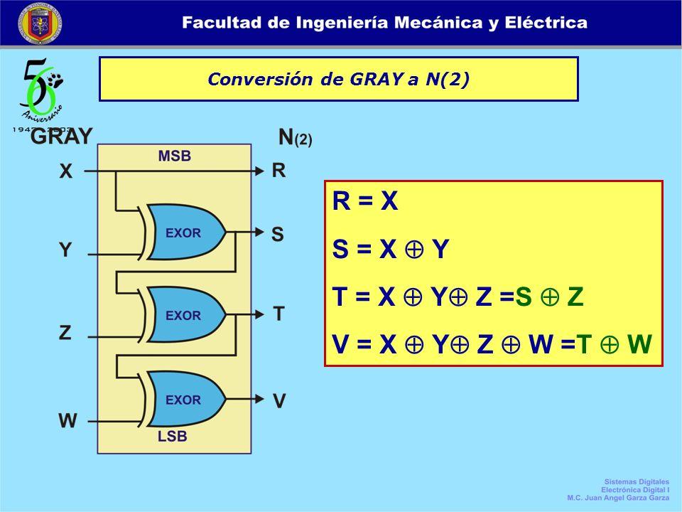 Conversión de GRAY a N(2) R = X S = X Y T = X Y Z =S Z V = X Y Z W =T W