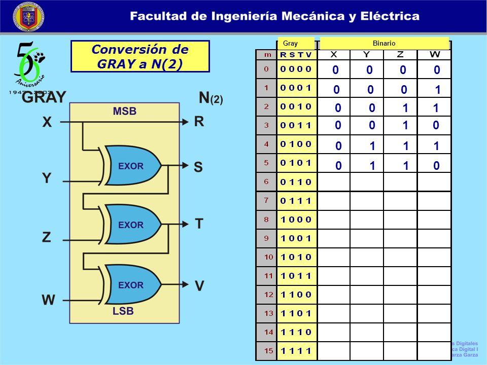 Conversión de GRAY a N(2) 0 0 0 0 0 0 0 1 0 0 1 1 0 0 1 0 0 1 1 1 GrayBinario 0 1 1 0