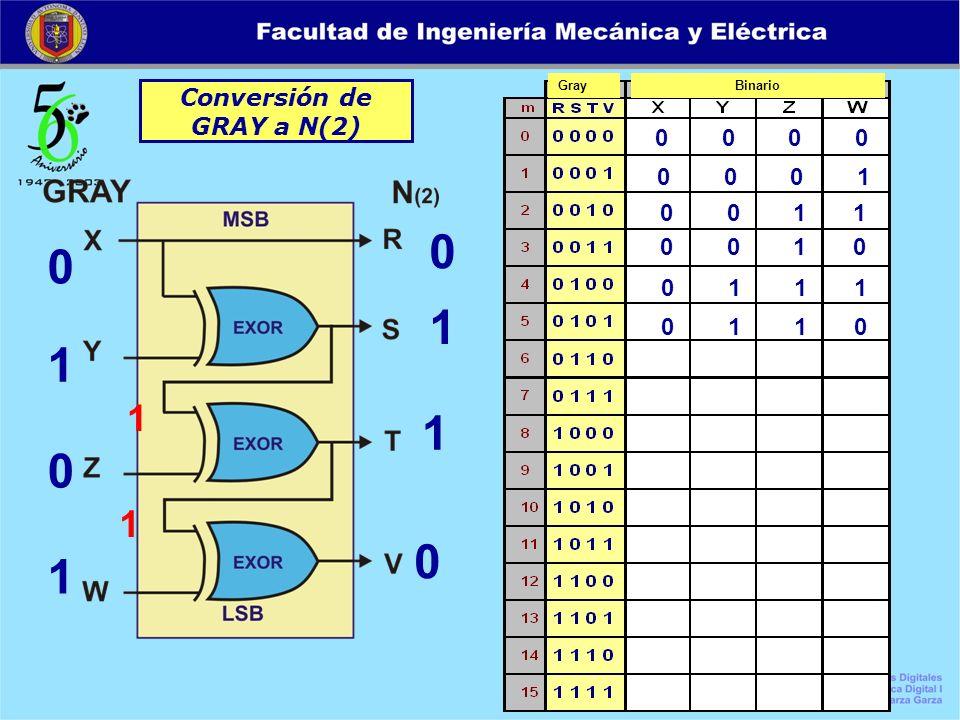 Conversión de GRAY a N(2) 0 0 0 0 0 0 0 1 0 0 1 1 0 0 1 0 0 1 1 1 GrayBinario 0 1 1 0 0 1 0 1 0 1 1 0 1 1