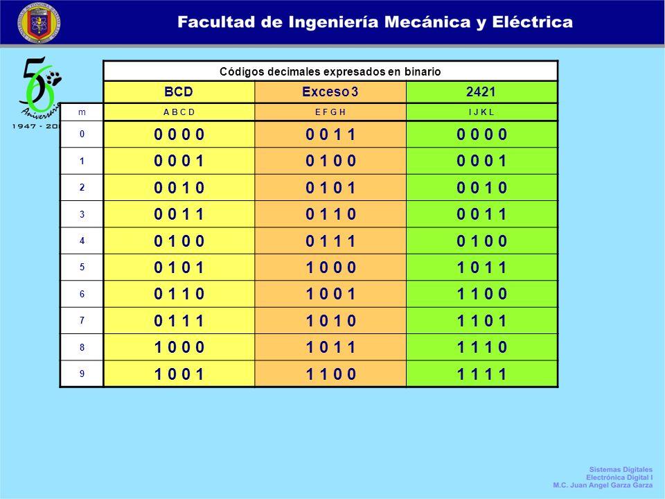 Códigos decimales expresados en binario BCDExceso 32421 m A B C DE F G HI J K L 0 0 0 0 0 1 10 0 1 0 0 0 10 1 0 00 0 0 1 2 0 0 1 00 1 0 0 1 0 3 0 0 1