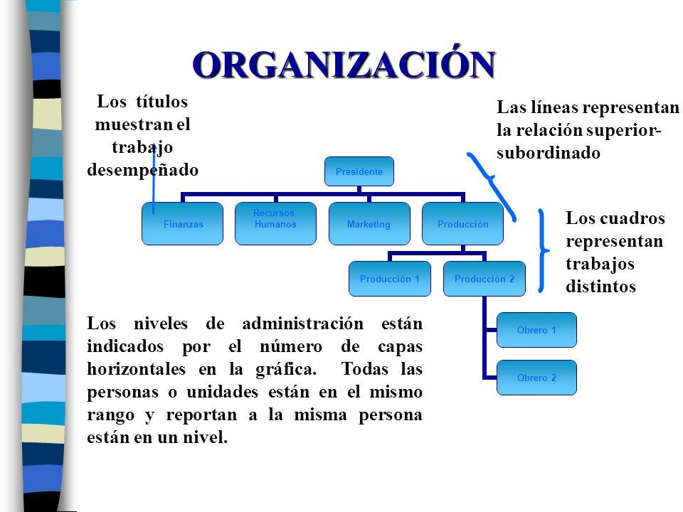 ORGANIZACIÓN Los cuadros representan trabajos distintos Los títulos muestran el trabajo desempeñado Las líneas representan la relación superior- subor
