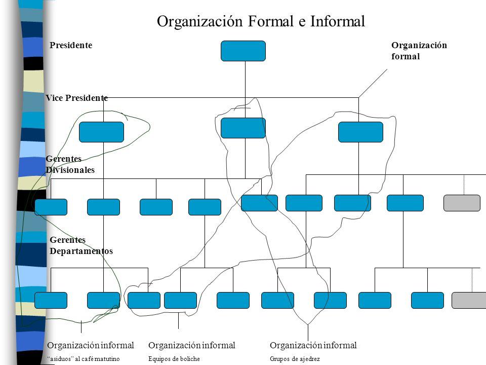 Organización Formal e Informal Organización formal Presidente Vice Presidente Gerentes Divisionales Gerentes Departamentos Organización informal asidu
