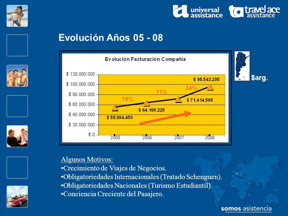 16% 11% 34% Evolución Años 05 - 08 $arg. Algunos Motivos: Crecimiento de Viajes de Negocios. Obligatoriedades Internacionales (Tratado Schenguen). Obl