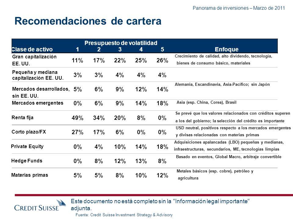 PB Americas Panorama de inversiones – Marzo de 2011 Enfoque clave: Inflación