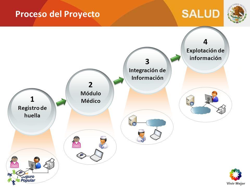 Proceso del Proyecto 1 Registro de huella 2 Módulo Médico 3 Integración de Información 4 Explotación de información