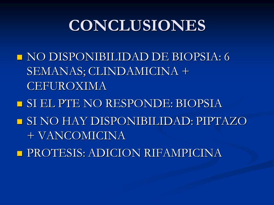 CONCLUSIONES NO DISPONIBILIDAD DE BIOPSIA: 6 SEMANAS; CLINDAMICINA + CEFUROXIMA NO DISPONIBILIDAD DE BIOPSIA: 6 SEMANAS; CLINDAMICINA + CEFUROXIMA SI