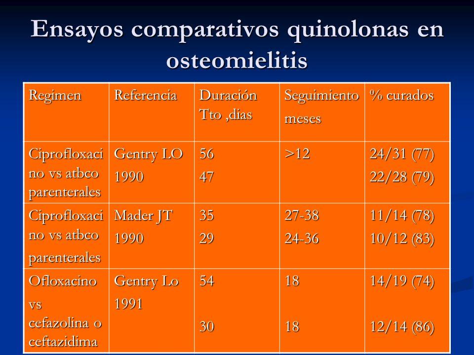 Ensayos comparativos quinolonas en osteomielitis RegimenReferencia Duración Tto,dias Seguimientomeses % curados Ciprofloxaci no vs atbco parenterales
