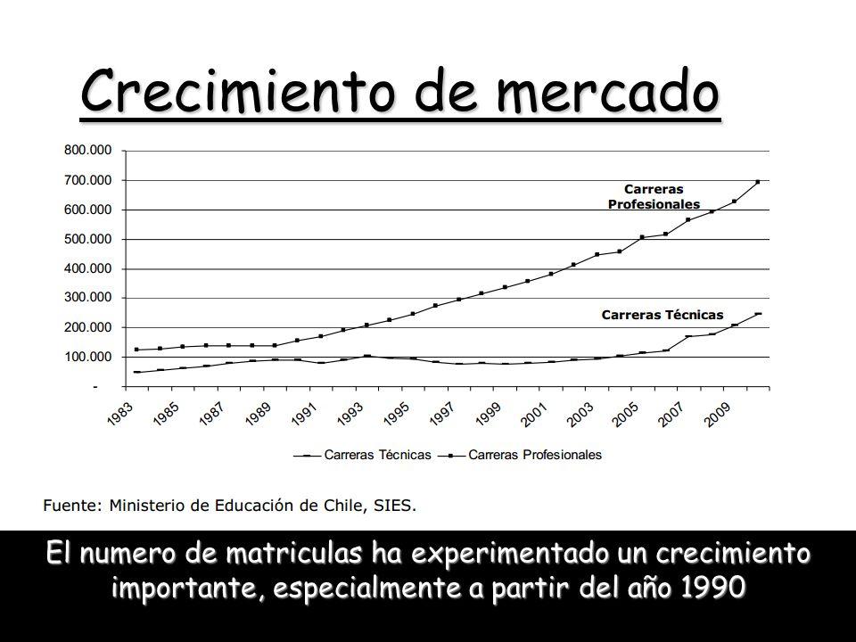 Crecimiento de mercado El numero de matriculas ha experimentado un crecimiento importante, especialmente a partir del año 1990