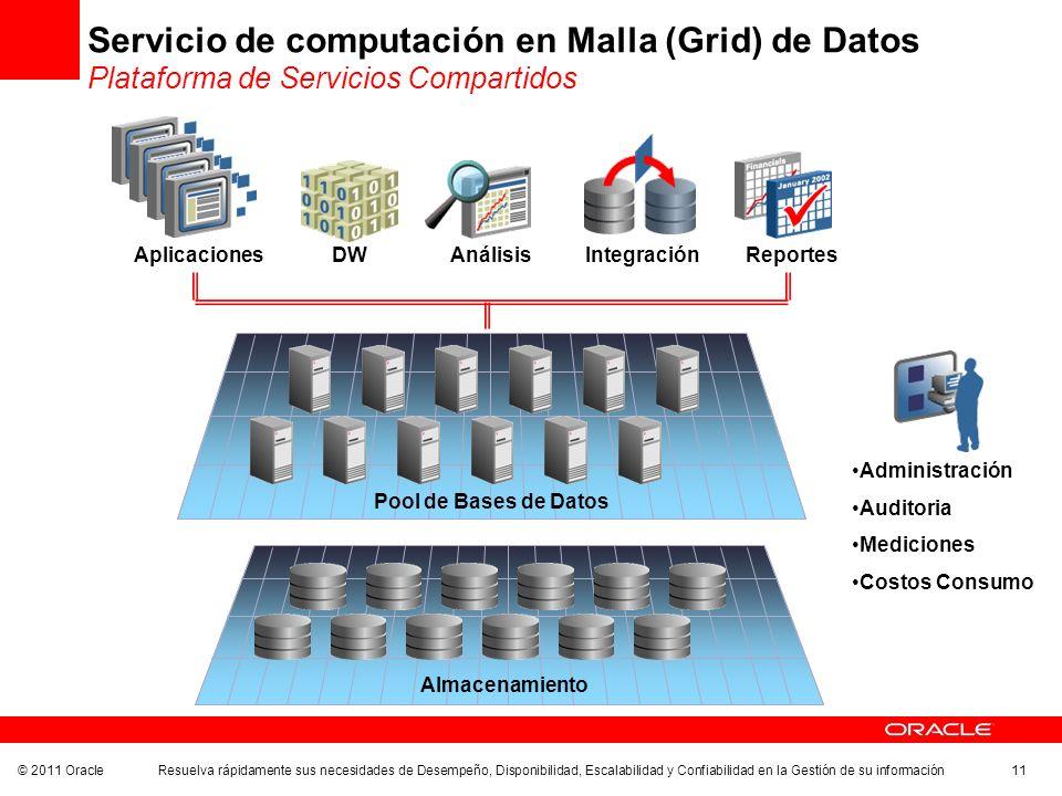 © 2011 Oracle Resuelva rápidamente sus necesidades de Desempeño, Disponibilidad, Escalabilidad y Confiabilidad en la Gestión de su información 11 Serv