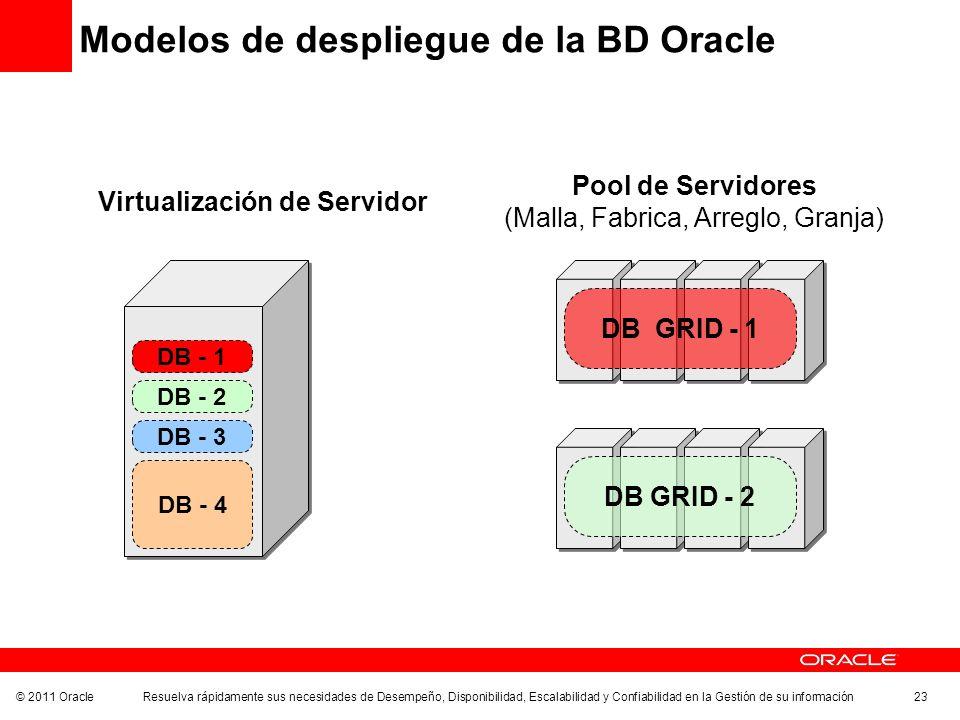 © 2011 Oracle Resuelva rápidamente sus necesidades de Desempeño, Disponibilidad, Escalabilidad y Confiabilidad en la Gestión de su información 23 Mode