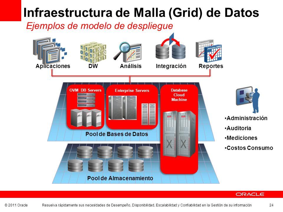 © 2011 Oracle Resuelva rápidamente sus necesidades de Desempeño, Disponibilidad, Escalabilidad y Confiabilidad en la Gestión de su información 24 Infr