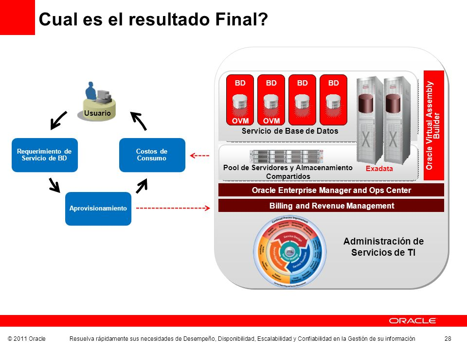 © 2011 Oracle Resuelva rápidamente sus necesidades de Desempeño, Disponibilidad, Escalabilidad y Confiabilidad en la Gestión de su información 28 Cual