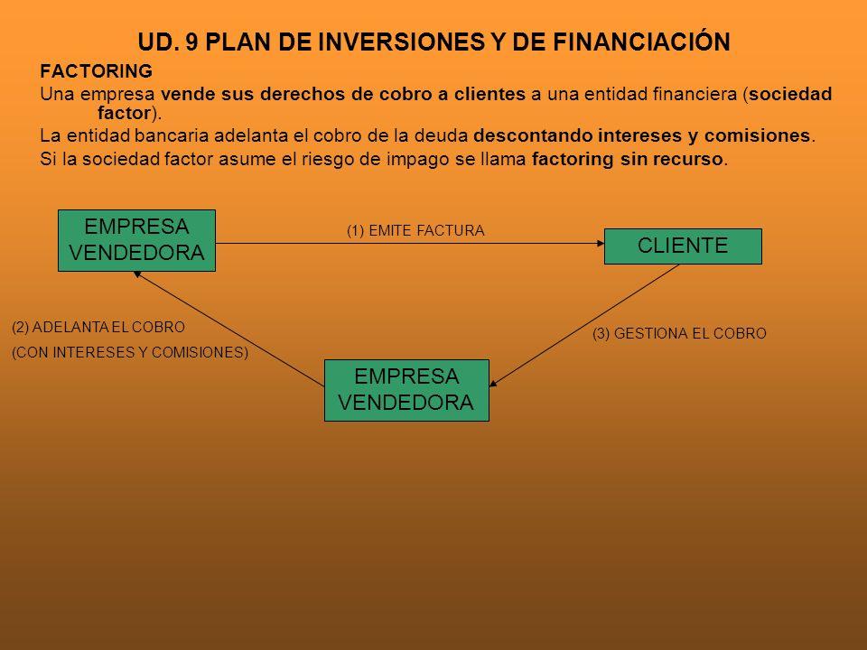 UD. 9 PLAN DE INVERSIONES Y DE FINANCIACIÓN FACTORING Una empresa vende sus derechos de cobro a clientes a una entidad financiera (sociedad factor). L