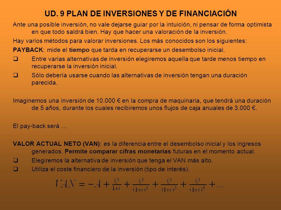 UD. 9 PLAN DE INVERSIONES Y DE FINANCIACIÓN Ante una posible inversión, no vale dejarse guiar por la intuición, ni pensar de forma optimista en que to