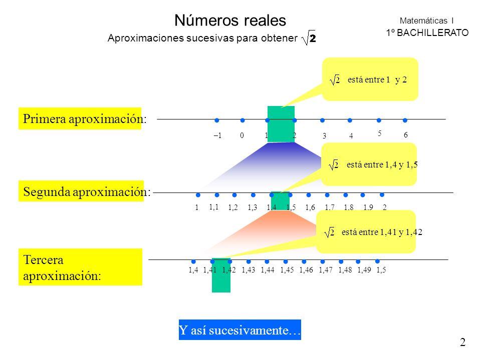 Matemáticas I 1º BACHILLERATO Números reales –1012 34 5 6 Primera aproximación: Segunda aproximación: 1 1,1 1,21,31,41,51,61,71,81,92 1,4 1,41 1,421,4