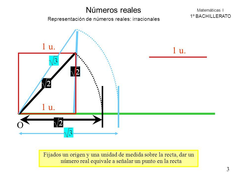 Matemáticas I 1º BACHILLERATO Números reales Representación de números reales: irracionales O 1 u. Fijados un origen y una unidad de medida sobre la r