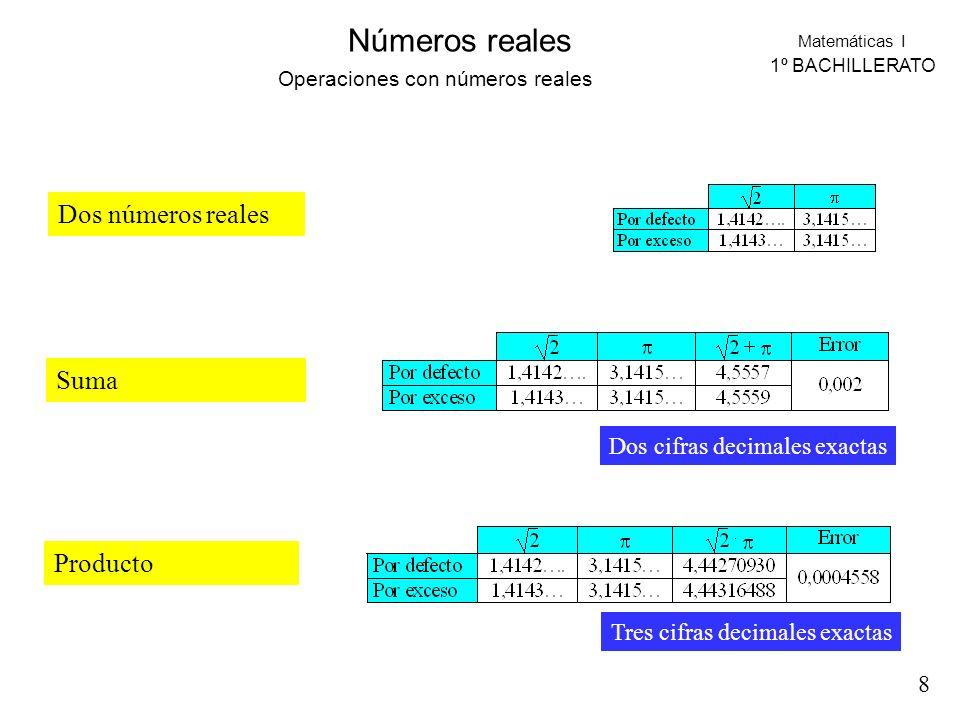Matemáticas I 1º BACHILLERATO Números reales Dos números reales Suma Producto Operaciones con números reales Dos cifras decimales exactas Tres cifras