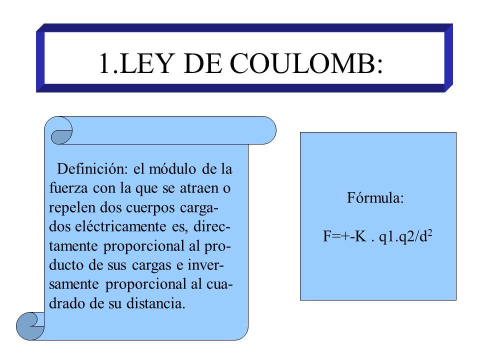 1.LEY DE COULOMB: Definición: el módulo de la fuerza con la que se atraen o repelen dos cuerpos carga- dos eléctricamente es, direc- tamente proporcio