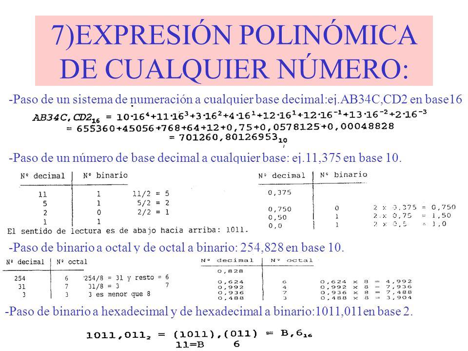 7)EXPRESIÓN POLINÓMICA DE CUALQUIER NÚMERO: -Paso de un sistema de numeración a cualquier base decimal:ej.AB34C,CD2 en base16 -Paso de un número de ba