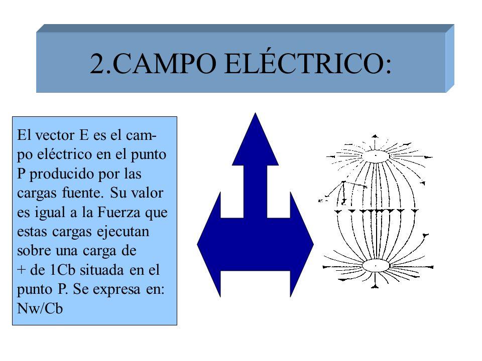 2.CAMPO ELÉCTRICO: El vector E es el cam- po eléctrico en el punto P producido por las cargas fuente. Su valor es igual a la Fuerza que estas cargas e