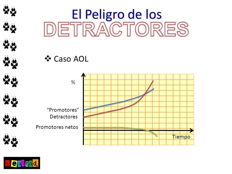 Caso AOL Promotores Detractores Promotores netos % Tiempo El Peligro de los