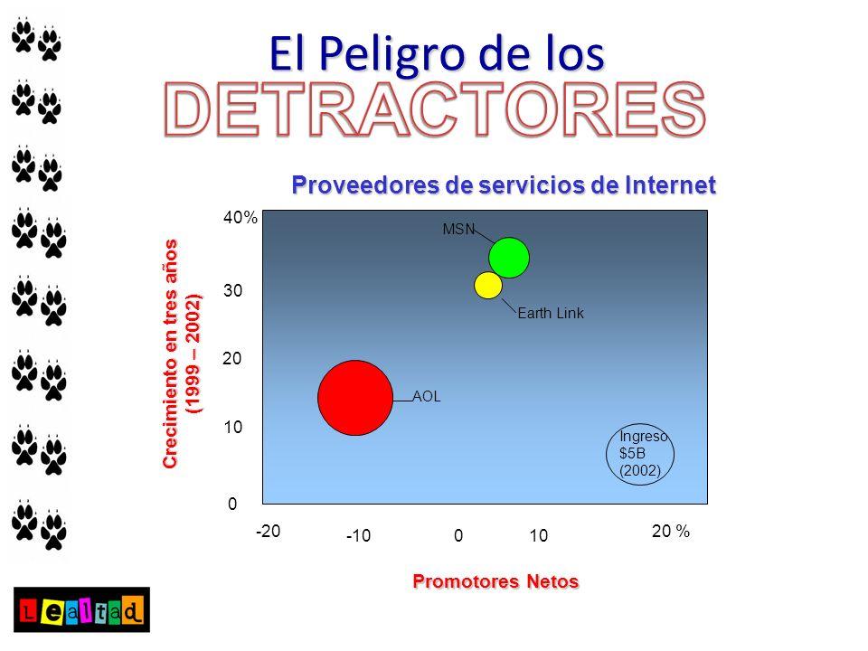 0 10 20 30 40% -20 -10010 20 % AOL Earth Link MSN Crecimiento en tres años (1999 – 2002) Promotores Netos Proveedores de servicios de Internet Ingreso
