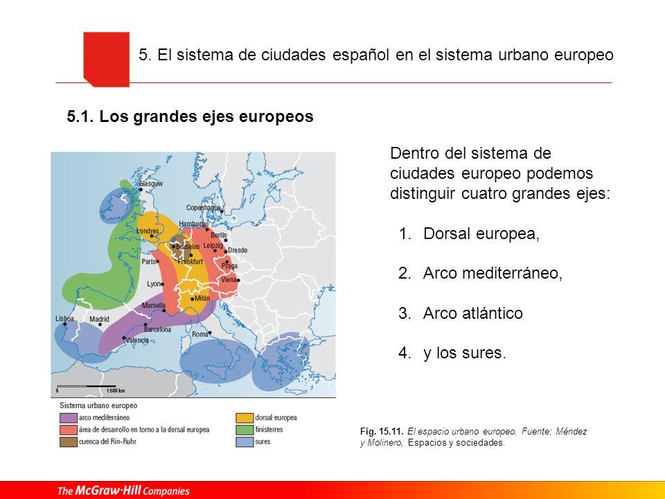 5. El sistema de ciudades español en el sistema urbano europeo Dentro del sistema de ciudades europeo podemos distinguir cuatro grandes ejes: 1.Dorsal