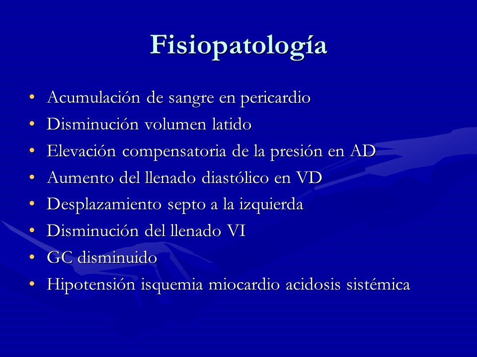 Fisiopatología Acumulación de sangre en pericardioAcumulación de sangre en pericardio Disminución volumen latidoDisminución volumen latido Elevación c