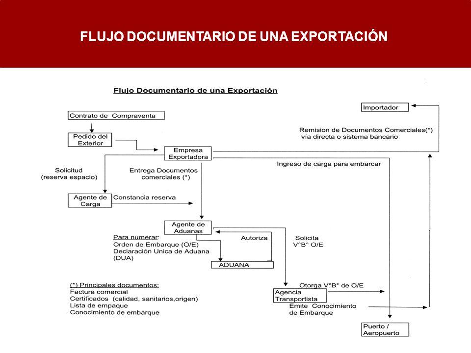 FLUJO DOCUMENTARIO DE UNA EXPORTACIÓN