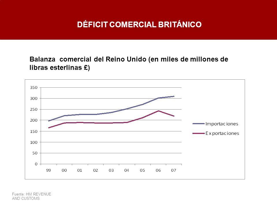 DÉFICIT COMERCIAL BRITÁNICO Balanza comercial del Reino Unido (en miles de millones de libras esterlinas £) Fuente: HM REVENUE AND CUSTOMS
