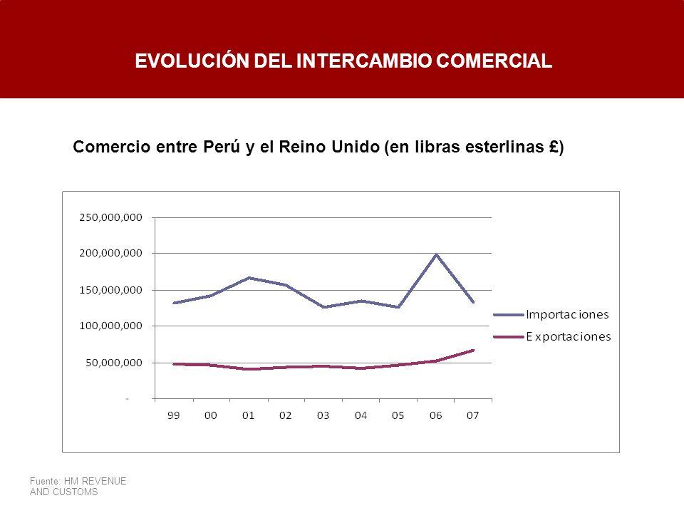 EVOLUCIÓN DEL INTERCAMBIO COMERCIAL Comercio entre Perú y el Reino Unido (en libras esterlinas £) Fuente: HM REVENUE AND CUSTOMS