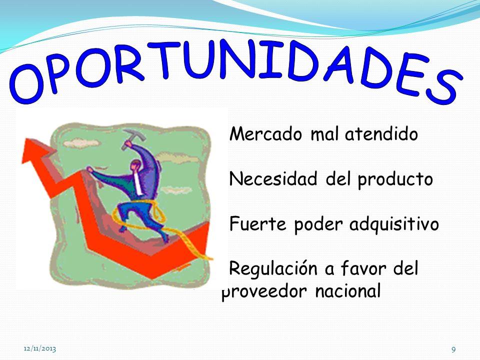 12/11/20139 -Mercado mal atendido -Necesidad del producto -Fuerte poder adquisitivo -Regulación a favor del proveedor nacional