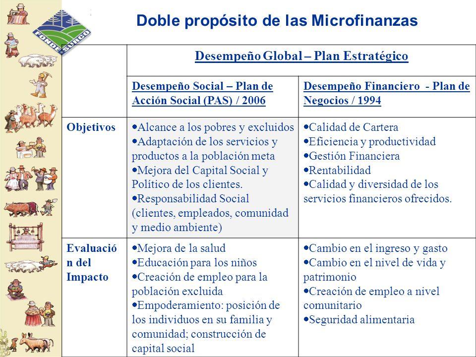 Doble propósito de las Microfinanzas Desempeño Global – Plan Estratégico Desempeño Social – Plan de Acción Social (PAS) / 2006 Desempeño Financiero -